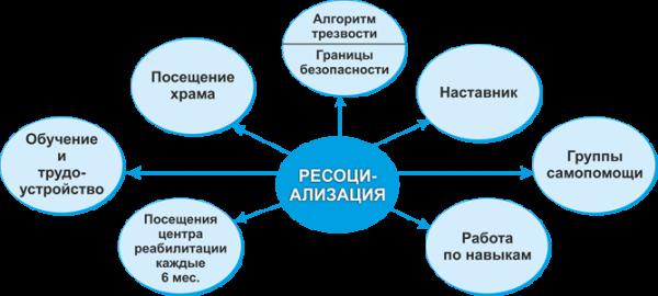 Программа по ресоциализации